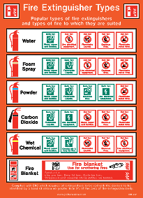 ISM-J27 Extinguisher Types